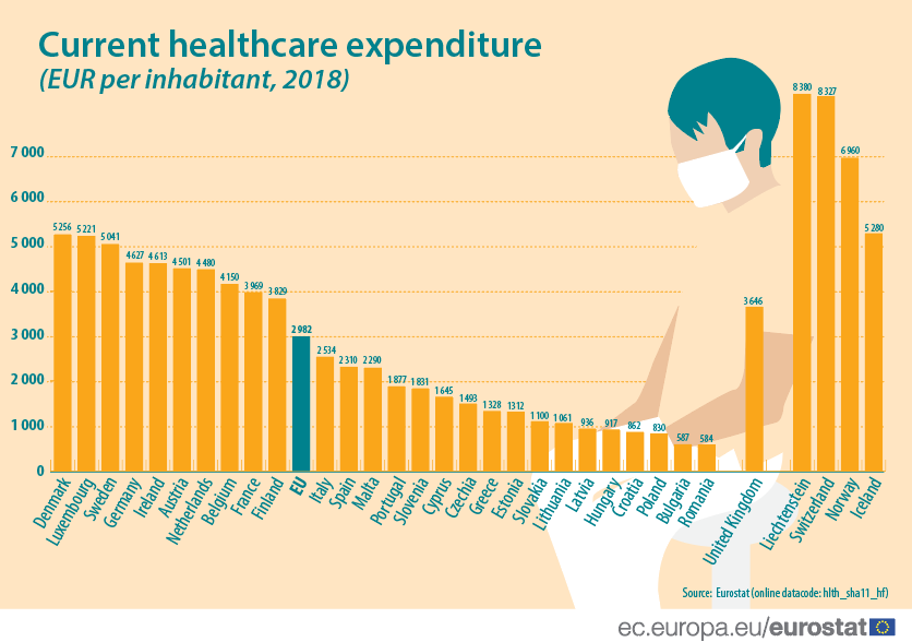 România, codaşă în UE la cheltuielile cu sănătatea pe cap de locuitor