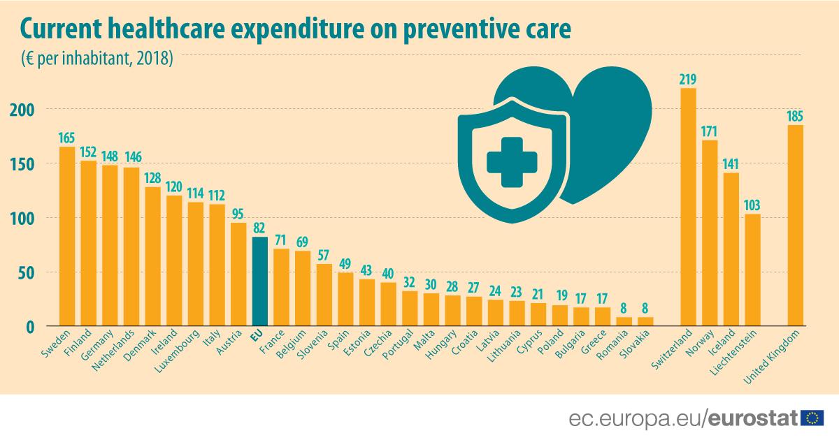 România şi Slovacia au cele mai scăzute cheltuieli pentru îngrijirea medicală preventivă din UE