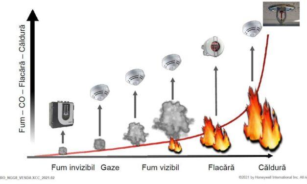 Detectarea timpurie a fumului în spitale
